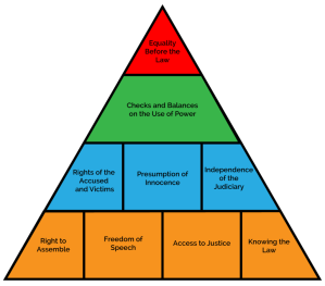 Rule of Law pyramid