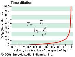 Time dilation graph and equation