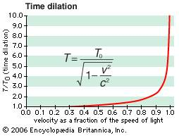 Time dilation graph and equation